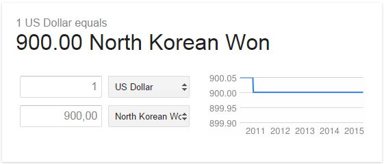 Google's exchange rate for North Korean wan (KPW) on 1 May, 2015